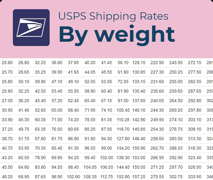 usps box shipping rates